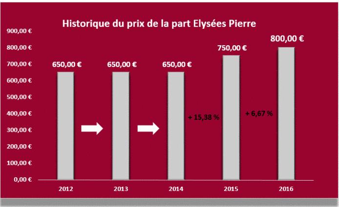 La scpi elys es pierre augmente son prix de part au 21 for Prix de la pierre